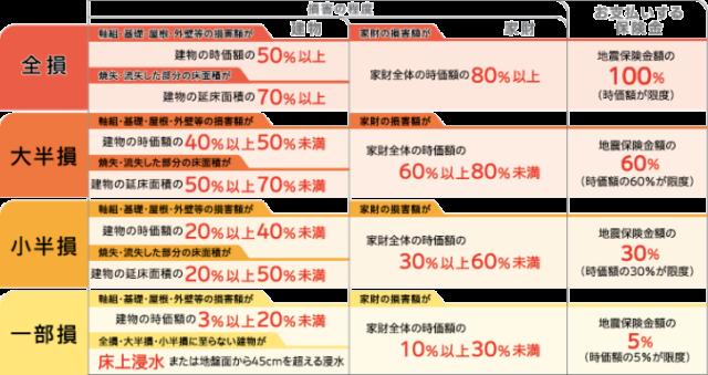 地震保険補償額